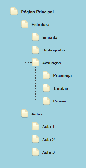 weblearn%20pagemap%20tree.png